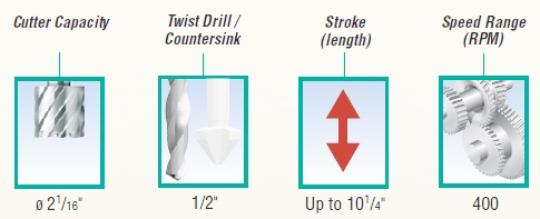 cutter capacity-Stroke-Twist drills